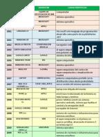 Evolucion Historica Del Computador Del 2000 a 2010