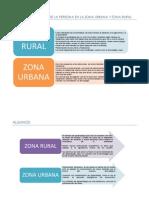 Comportamiento de La Persona en La Zona Urbana y Zona Rural