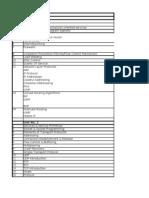 Computer Networks Topics List