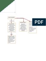 Mapa de Conceptual de Cuestionario (1)