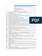Thesis List of MBA Projects