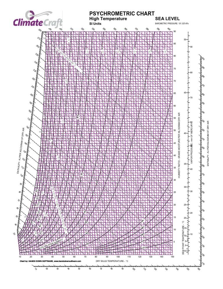 Hd Wallpapers Carrier Psychrometric Chart Si Units Pdf 76mobile2gq