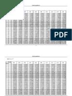 Rentenbarwert und Annuität (Tabellen)