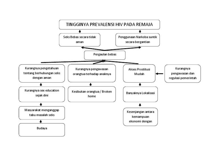 Contoh pohon masalah dalam analisis kebijakan kesehatan ccuart Choice Image