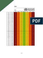 z Score Girls BMI