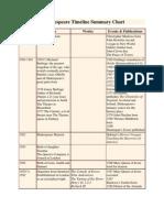 A Shakespeare Timeline Summary Chart