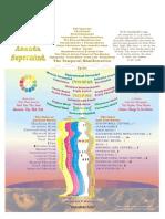 Sri Aurobindo's Yoga Chart