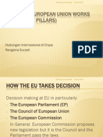 How Eu Works (Makin Decision)