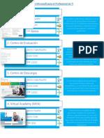 Los 15 Mejores Recursos de Microsoft Para El Profesional de TI