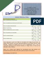Concordancia Textos Código Procesal Penal