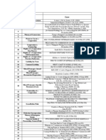 Corporation Law Case Syllabus Updated 2013