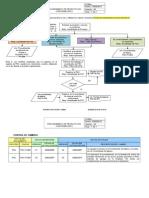 Pro Producto No Confor PGC-Pr-005