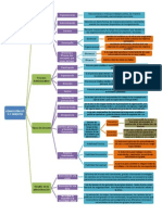 Administración y Gerente Mapa conceptual 1 pag