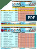 Clasificacion Circuito Categorias - 14-04-2013