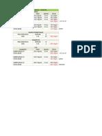 Metrado de Cargas - Cortante Basal - Desplazamientos - Sap2000