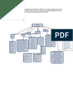 Actividad 2 Mapa Conceptual Unidad 1