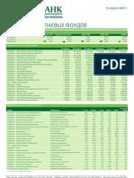 Обзор работы паевых фондов (от 15.04.2013)