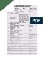 TABLA DE TÉRMINOS- ACTV. PROCESAL+PLAZO+INICIO