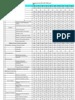 Importaciones Del 1994 Al 2003