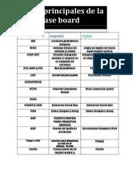 Partes Principales de La Placa Base Board