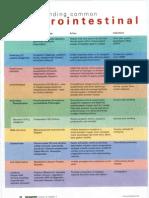 Pharm- Understanding Common GI Drugs (NURSING)