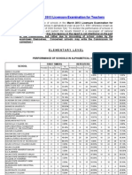 The performance of schools in the March 2013 Licensure Examination for