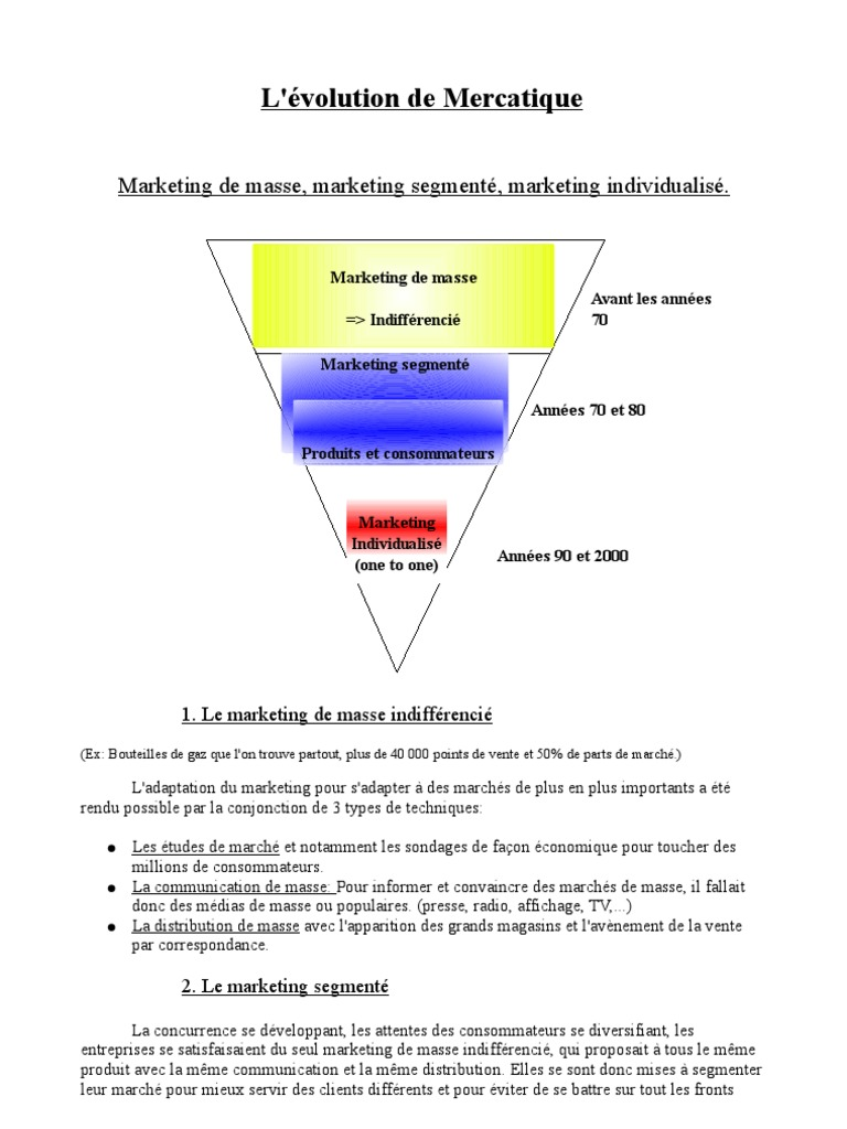 évolution Mercatiq Direct Marketing Distribution Business