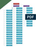 Redosljedi izrade faza projekta u wbs-u