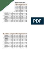 Perkembangan Luas Panen,Produktifitas,Produksi Padi - Palawija_2006-2010