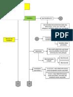 IBD Bab 5 (Manusia dan Keindahan)
