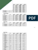 Results 2008 Rail Trail Duathlon All Placings