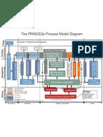 PRINCE2 Process Model Diagram