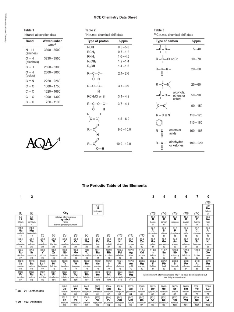 Aqa chemistry data booklet urtaz Image collections