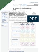 Tabla de Dosificación por Área y Edad - Preprimaria - CNB