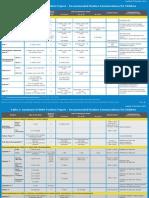 Immunization Routine Table2