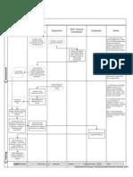 Training Process Flowcharts