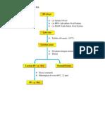 Proses Pembuatan PP – g – MA