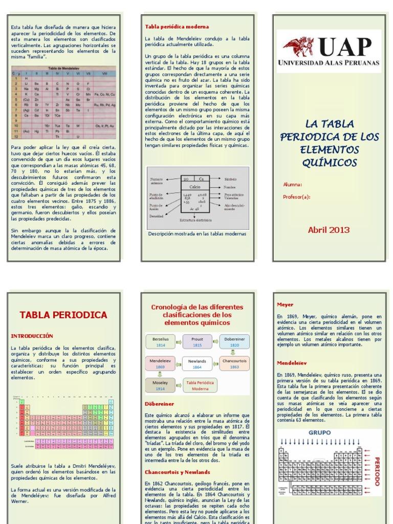 Triptico tabla periodica urtaz Images
