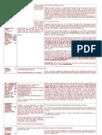 POLI-Batch 9 Reviewer.doc