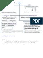 Mapa Conceptual de Anemias y Generalidades