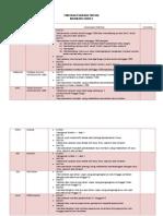 Pemetaan Standard Prestasi m3_tahun2 Shared by Ina Naurah