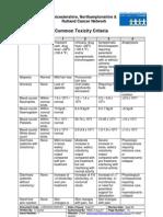 Common Toxicity Criteria