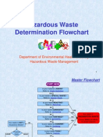 Hazardous Waste Flowchart