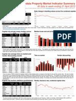 RP Data Weekly Housing Market Update (WE April 21 2013)