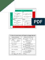 Tablas Fourier