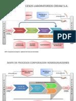 Mapa de Procesos Ejemplos