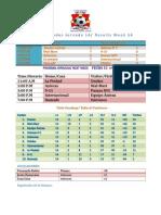 Resultados Jornada 15 Torneo 14