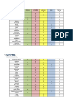 V SINPUC - Tabela de Países 2