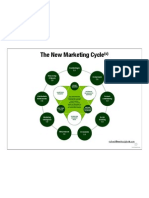 New marketing cycle 2009