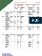 Cuadro Comparativo Sistemas Gestores De Bases De Datos